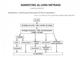 MARKETING de LONG METRAGE p.1